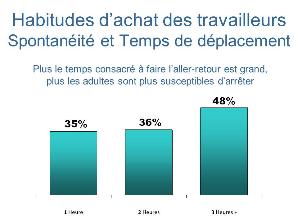 Habitudes dachat des travailleurs Spontanéité et Temps de déplacement Plus le temps consacré à faire laller-retour est grand, plus les adultes sont plus susceptibles darrêter