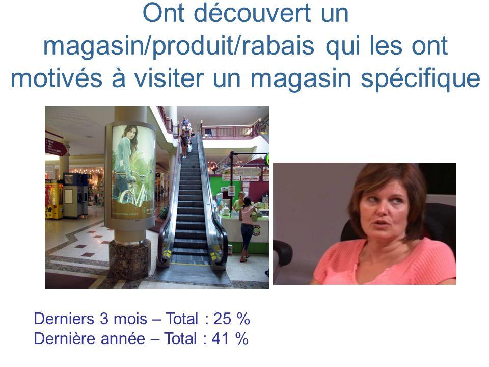 Ont découvert un magasin/produit/rabais qui les ont motivés à visiter un magasin spécifique Derniers 3 mois – Total : 25 % Dernière année – Total : 41 %