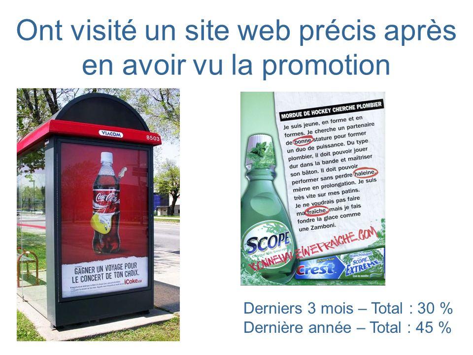 Ont visité un site web précis après en avoir vu la promotion Derniers 3 mois – Total : 30 % Dernière année – Total : 45 %