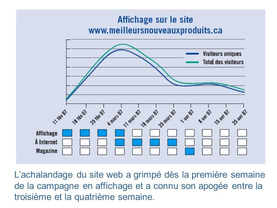 Lachalandage du site web a grimpé dès la première semaine de la campagne en affichage et a connu son apogée entre la troisième et la quatrième semaine.