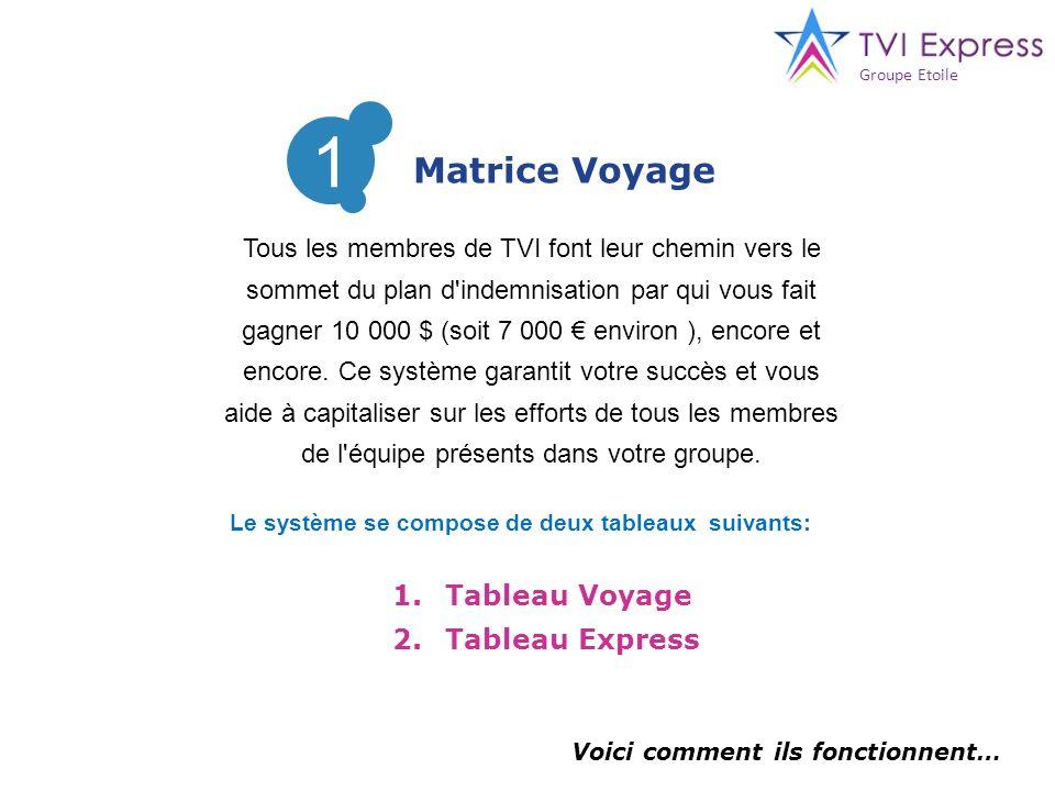 Tous les membres de TVI font leur chemin vers le sommet du plan d'indemnisation par qui vous fait gagner 10 000 $ (soit 7 000 environ ), encore et enc