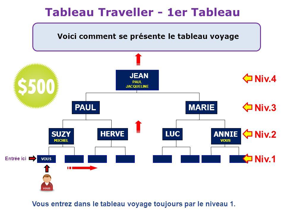 Tableau Traveller - 1er Tableau Voici comment se présente le tableau voyage HERVE PAUL VOUS LUC MARIE Vous entrez dans le tableau voyage toujours par
