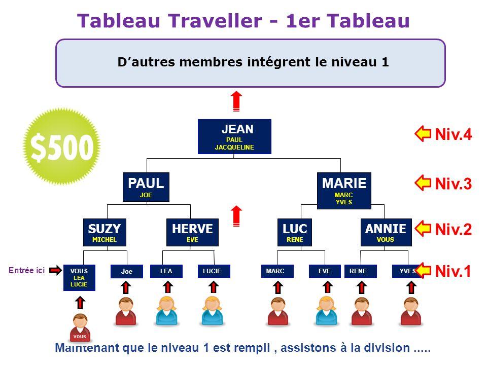 Tableau Traveller - 1er Tableau Dautres membres intégrent le niveau 1 JEAN PAUL JACQUELINE HERVE EVE PAUL JOE VOUS LEA LUCIE SUZY MICHEL LUC RENE ANNI