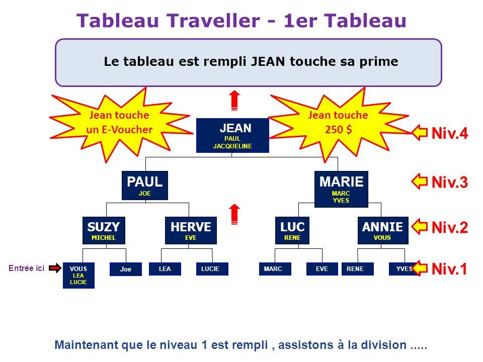 Tableau Traveller - 1er Tableau Le tableau est rempli JEAN touche sa prime JEAN PAUL JACQUELINE HERVE EVE PAUL JOE VOUS LEA LUCIE SUZY MICHEL LUC RENE