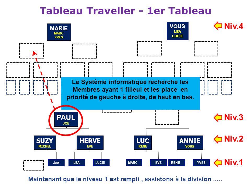 Tableau Traveller - 1er Tableau HERVE EVE PAUL JOE SUZY MICHEL LUC RENE ANNIE VOUS Joe LEALUCIEMARCEVERENE YVES Maintenant que le niveau 1 est rempli,