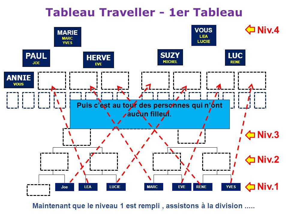 Tableau Traveller - 1er Tableau HERVE EVE SUZY MICHEL LUC RENE ANNIE VOUS Joe LEALUCIEMARCEVERENE YVES Maintenant que le niveau 1 est rempli, assiston