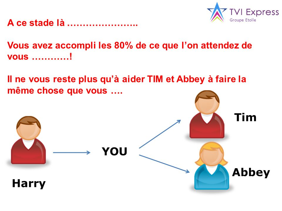 YOU Harry Tim Abbey A ce stade là ………………….. Vous avez accompli les 80% de ce que lon attendez de vous …………! Il ne vous reste plus quà aider TIM et Abb