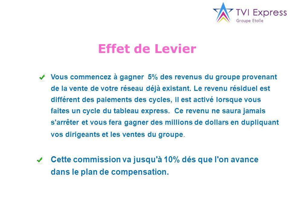 Effet de Levier Vous commencez à gagner 5% des revenus du groupe provenant de la vente de votre réseau déjà existant. Le revenu résiduel est différent