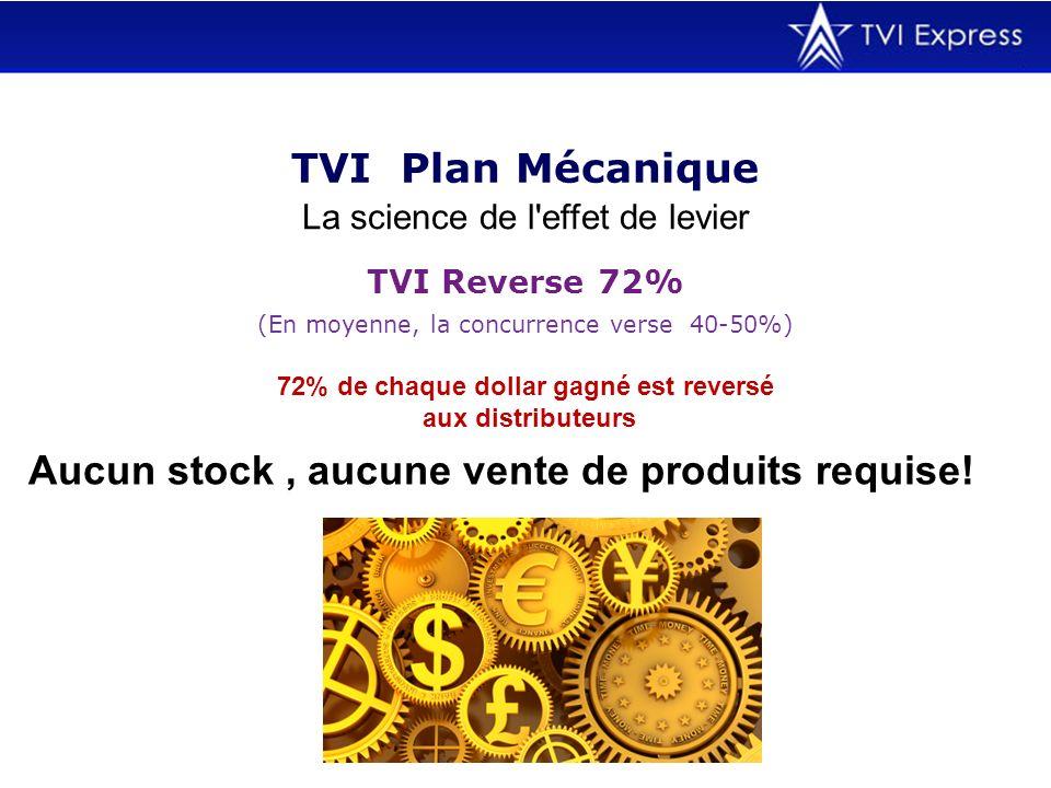 TVI Plan Mécanique La science de l'effet de levier (En moyenne, la concurrence verse 40-50%) TVI Reverse 72% 72% de chaque dollar gagné est reversé au