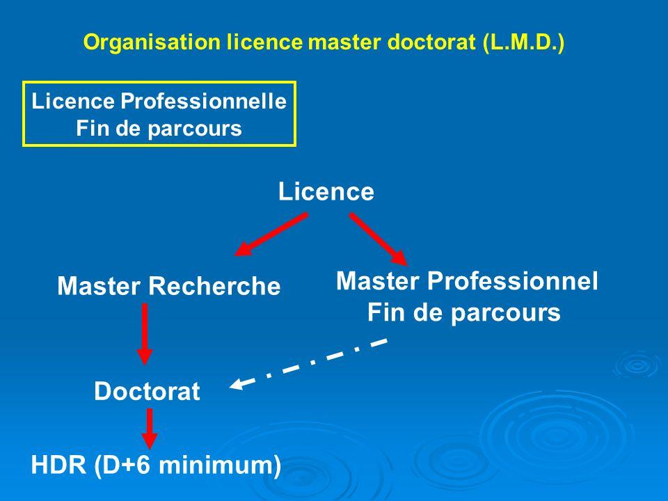 Organisation licence master doctorat (L.M.D.) Licence Professionnelle Fin de parcours Licence Master Recherche Master Professionnel Fin de parcours Do
