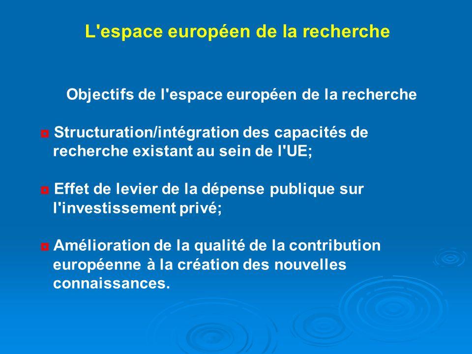Objectifs de l'espace européen de la recherche Structuration/intégration des capacités de recherche existant au sein de l'UE; Effet de levier de la dé