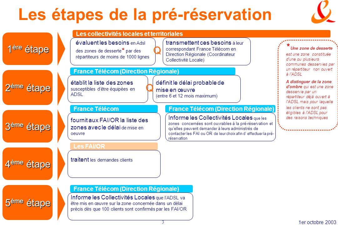 1er octobre 20033 Les étapes de la pré-réservation 1 ère étape 2 ème étape 3 ème étape 4 ème étape 5 ème étape évaluent les besoins en Adsl des zones
