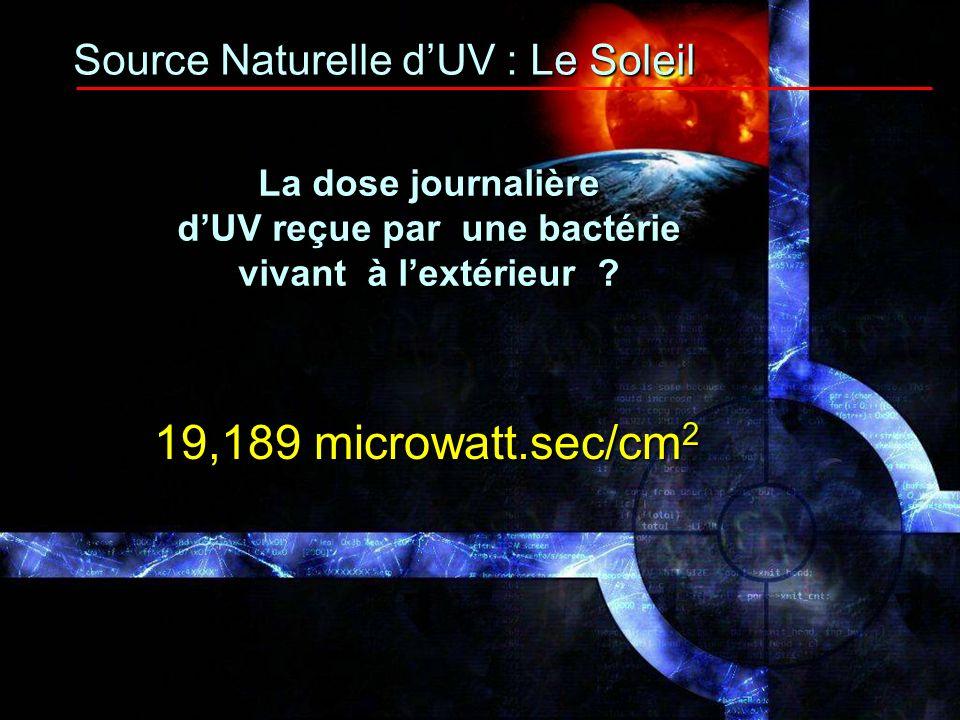 3- Effet naturel des UV sur lair extérieur Type dUV EffetsModus operandi UV - C GermicideAgit sur l ADN (254 nm)StérilisationInhibe la Reproduction UV - V Photo-OxydationUVV + O2 O* + O* (185 nm )( radicaux hydroxyles )O* + H2O OH* + OH* Oxydation des composés CO +2OH* CO2 + H2O organiques dans la stratosphère