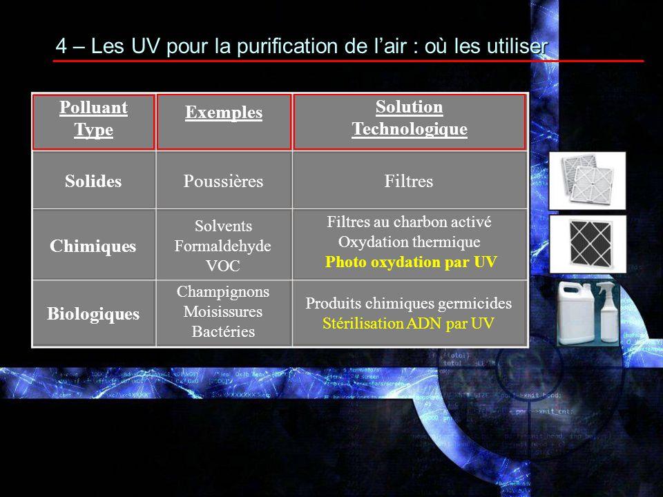 Dose UV-C requise pour destruction complète (uW-sec/cm2) Bactéries Moisissures Virus