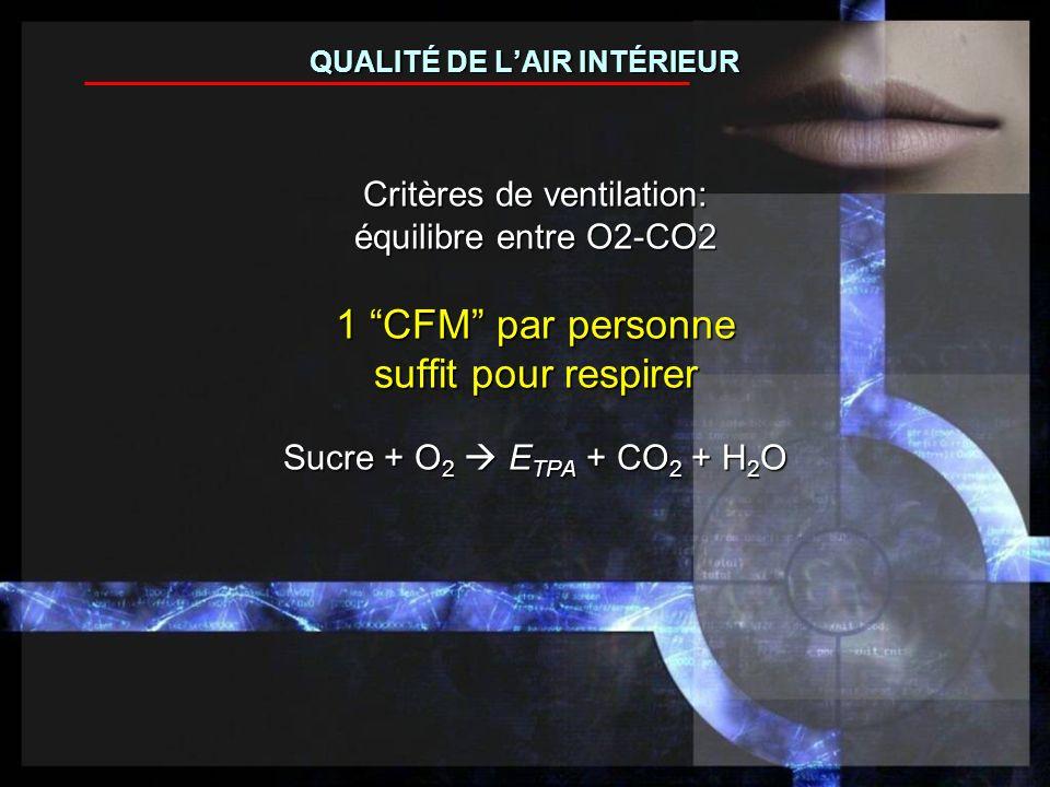 Critères de ventilation: équilibre entre O2-CO2 1 CFM par personne suffit pour respirer Sucre + O 2 E TPA + CO 2 + H 2 O QUALITÉ DE LAIR INTÉRIEUR