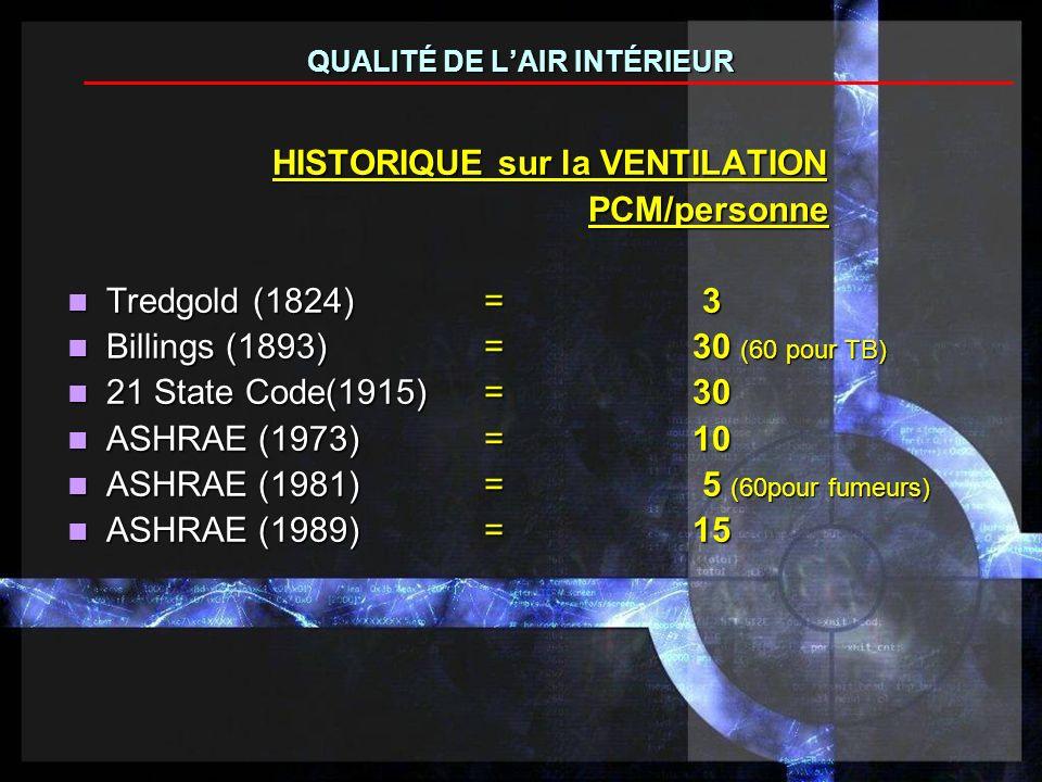HISTORIQUE sur la VENTILATION PCM/personne Tredgold (1824) = 3 Tredgold (1824) = 3 Billings (1893) = 30 (60 pour TB) Billings (1893) = 30 (60 pour TB) 21 State Code(1915)=30 21 State Code(1915)=30 ASHRAE (1973) = 10 ASHRAE (1973) = 10 ASHRAE (1981)= 5 (60pour fumeurs) ASHRAE (1981)= 5 (60pour fumeurs) ASHRAE (1989)=15 ASHRAE (1989)=15 QUALITÉ DE LAIR INTÉRIEUR