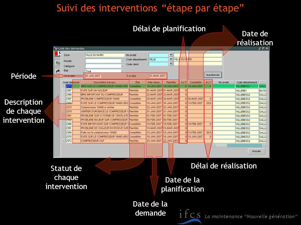 La maintenance Nouvelle génération Suivi des interventions étape par étape Période Description de chaque intervention Statut de chaque intervention Da
