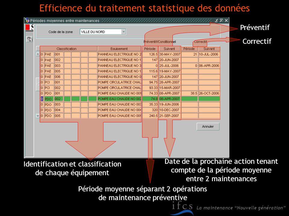 La maintenance Nouvelle génération Identification et classification de chaque équipement Période moyenne séparant 2 opérations de maintenance préventi