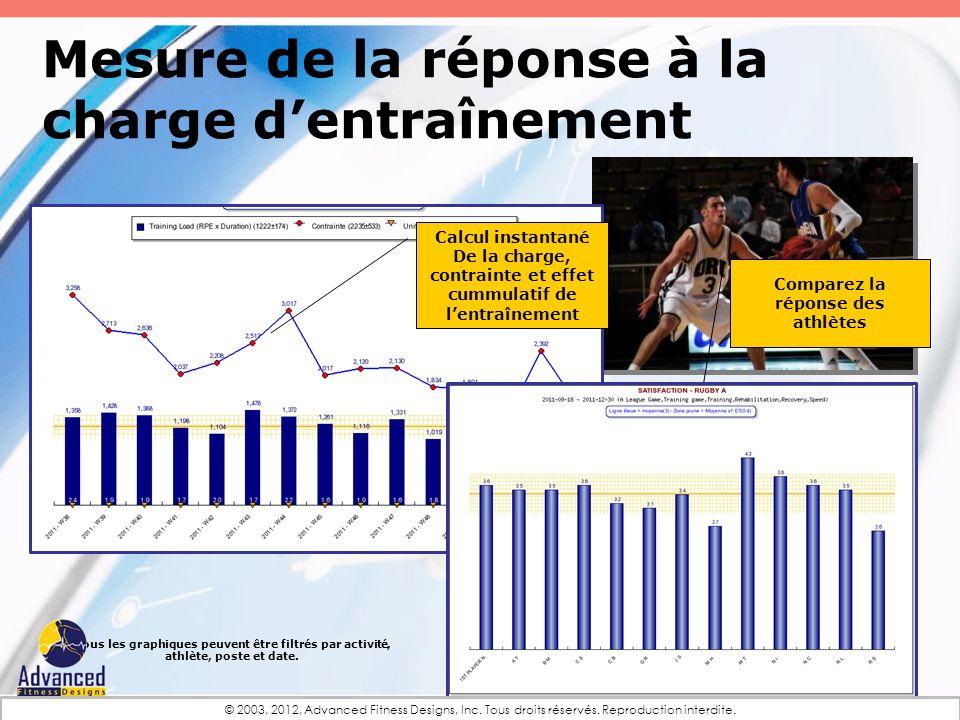 Mesure de la réponse à la charge dentraînement Comparez la réponse des athlètes Tous les graphiques peuvent être filtrés par activité, athlète, poste
