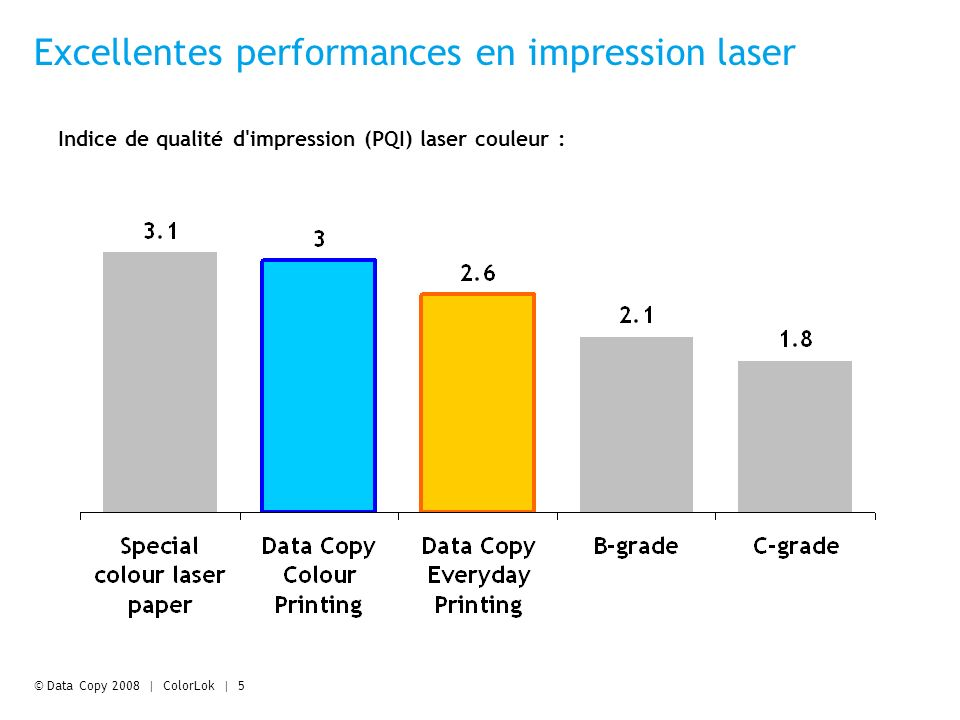 © Data Copy 2008 | ColorLok | 5 Excellentes performances en impression laser Indice de qualité d impression (PQI) laser couleur :