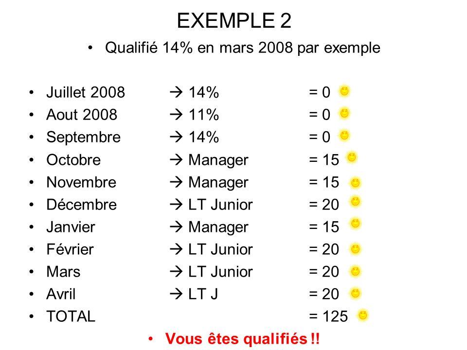 EXEMPLE 2 Qualifié 14% en mars 2008 par exemple Juillet 2008 14% = 0 Aout 2008 11% = 0 Septembre 14% = 0 Octobre Manager= 15 Novembre Manager= 15 Décembre LT Junior= 20 Janvier Manager= 15 Février LT Junior= 20 Mars LT Junior= 20 Avril LT J= 20 TOTAL = 125 Vous êtes qualifiés !!