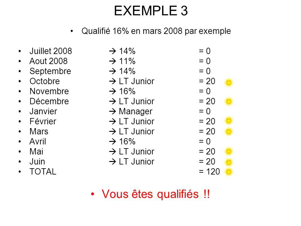 EXEMPLE 3 Qualifié 16% en mars 2008 par exemple Juillet 2008 14% = 0 Aout 2008 11% = 0 Septembre 14% = 0 Octobre LT Junior = 20 Novembre 16% = 0 Décembre LT Junior= 20 Janvier Manager= 0 Février LT Junior= 20 Mars LT Junior= 20 Avril 16% = 0 Mai LT Junior= 20 Juin LT Junior= 20 TOTAL = 120 Vous êtes qualifiés !!