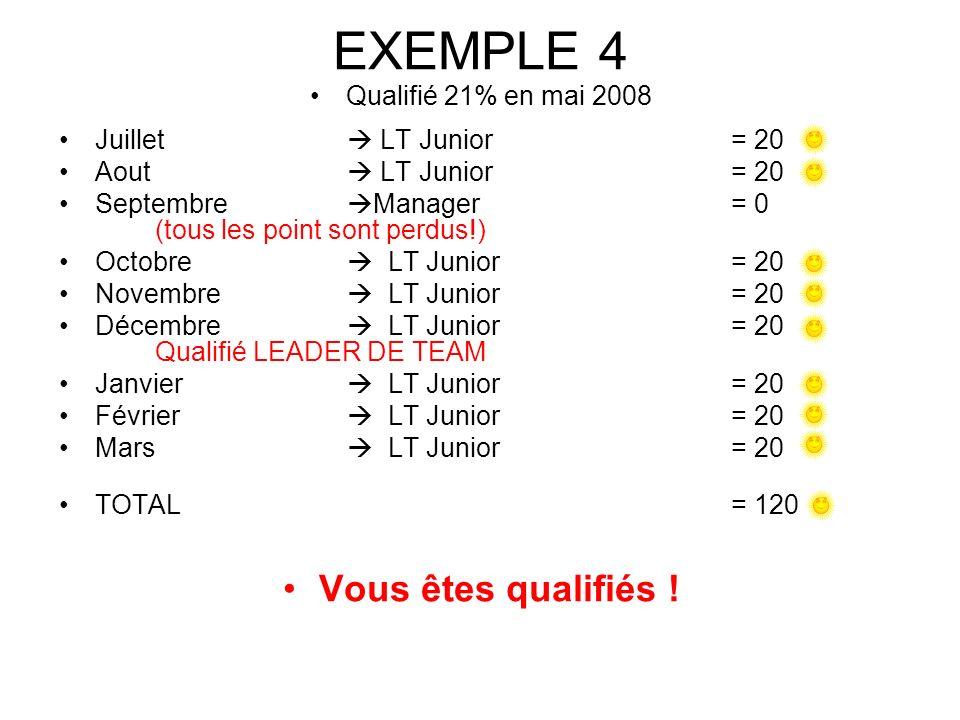 EXEMPLE 4 Qualifié 21% en mai 2008 Juillet LT Junior= 20 Aout LT Junior= 20 Septembre Manager= 0 (tous les point sont perdus!) Octobre LT Junior= 20 Novembre LT Junior= 20 Décembre LT Junior= 20 Qualifié LEADER DE TEAM Janvier LT Junior= 20 Février LT Junior= 20 Mars LT Junior= 20 TOTAL = 120 Vous êtes qualifiés !