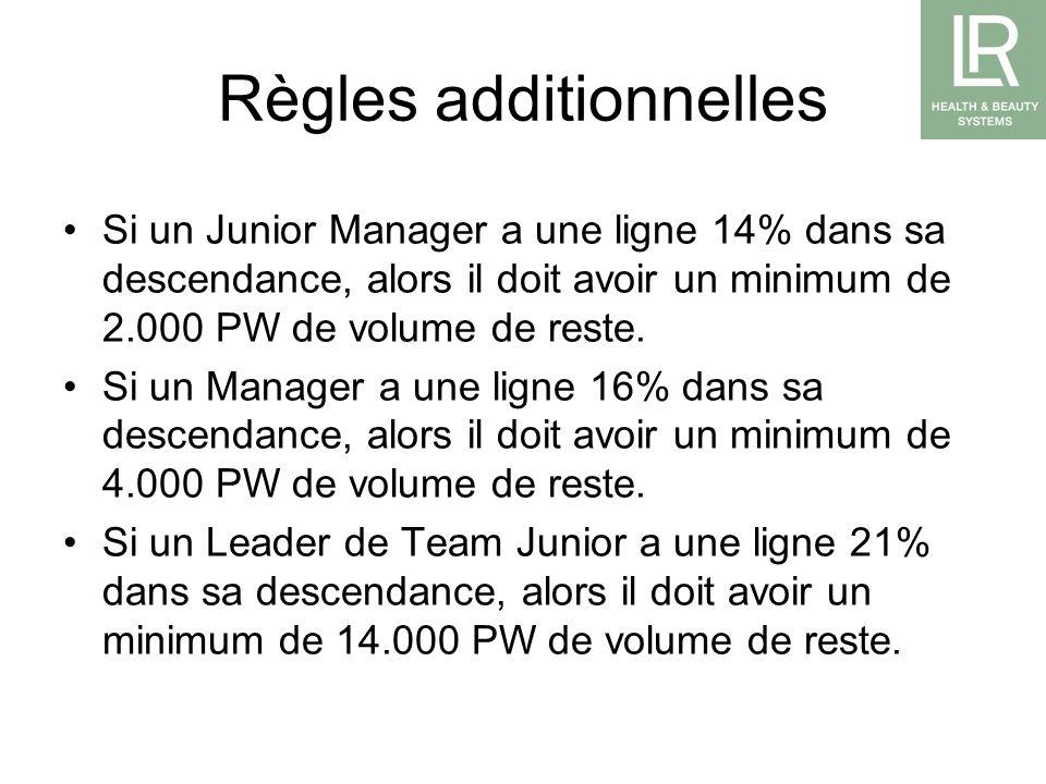 Règles additionnelles Si un Junior Manager a une ligne 14% dans sa descendance, alors il doit avoir un minimum de 2.000 PW de volume de reste. Si un M