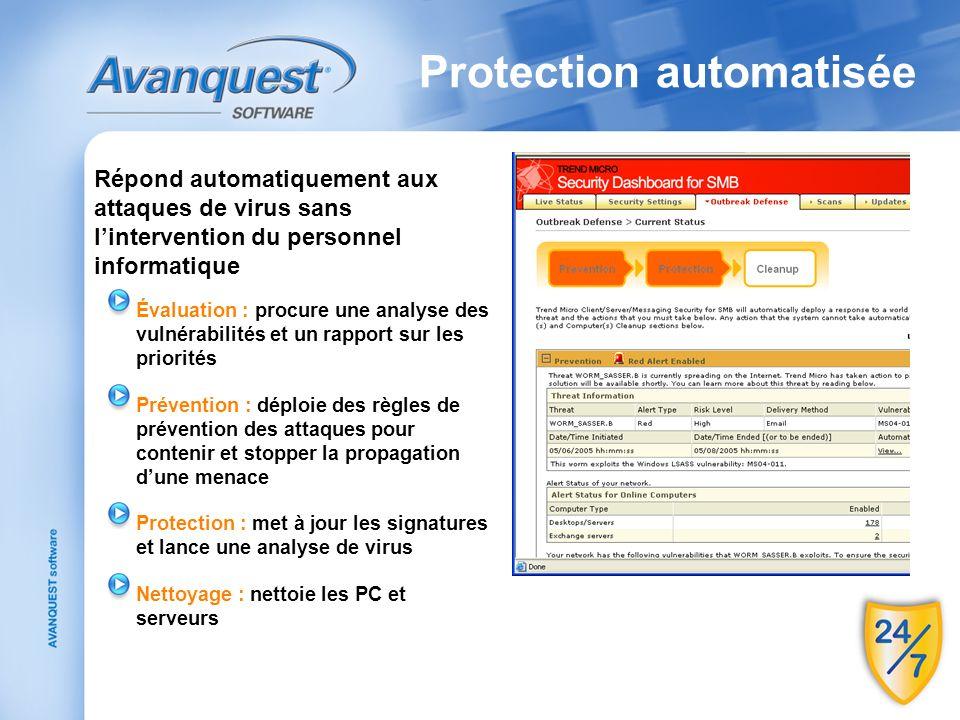 Protection automatisée Répond automatiquement aux attaques de virus sans lintervention du personnel informatique Évaluation : procure une analyse des