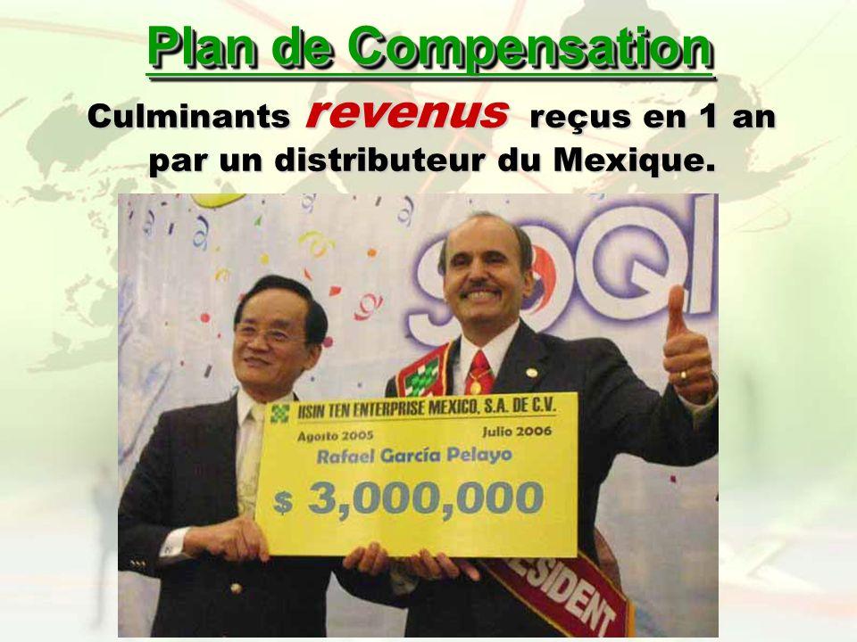 Culminants revenus reçus en 1 an par un distributeur du Mexique. Plan de Compensation