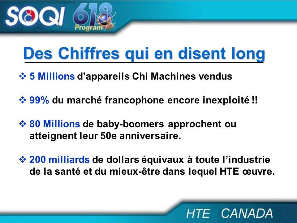 Des Chiffres qui en disent long 5 Millions dappareils Chi Machines vendus 99% du marché francophone encore inexploité !! 80 Millions de baby-boomers a