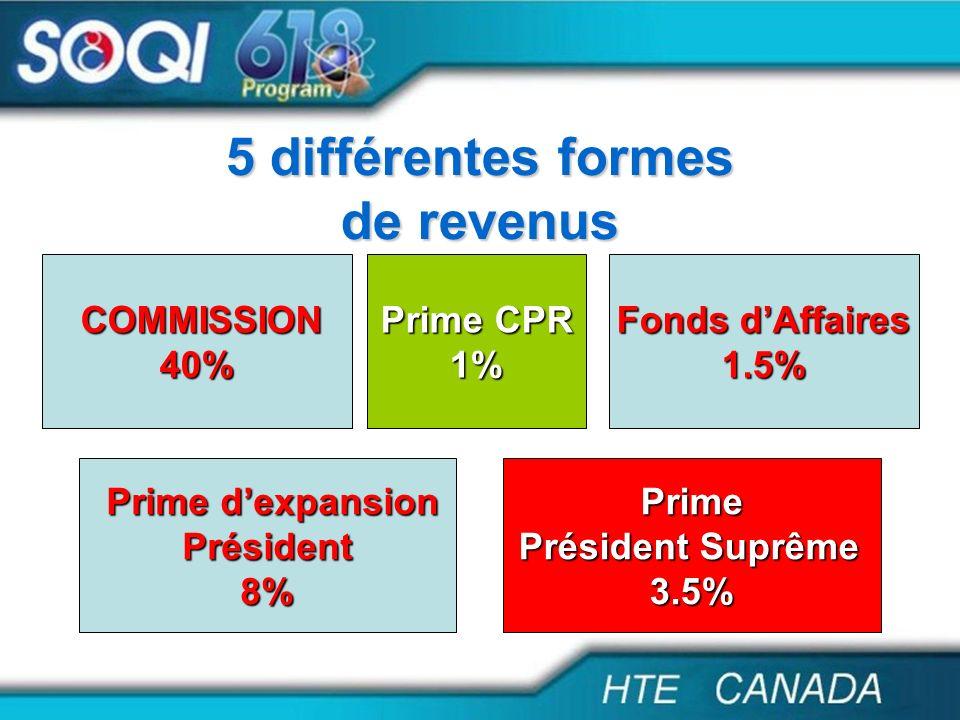 COMMISSION COMMISSION40% Prime CPR Prime CPR1% Prime dexpansion Prime dexpansionPrésident8%Prime Président Suprême 3.5% Fonds dAffaires Fonds dAffaire