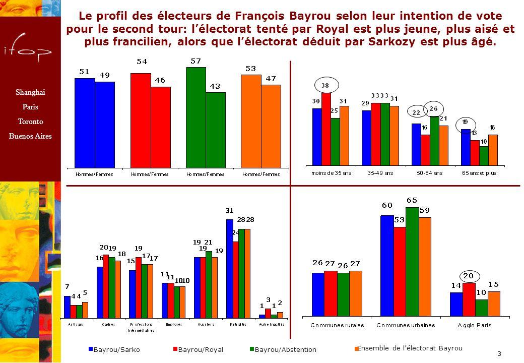 Shanghai Paris Toronto Buenos Aires 3 Le profil des électeurs de François Bayrou selon leur intention de vote pour le second tour: lélectorat tenté par Royal est plus jeune, plus aisé et plus francilien, alors que lélectorat déduit par Sarkozy est plus âgé.