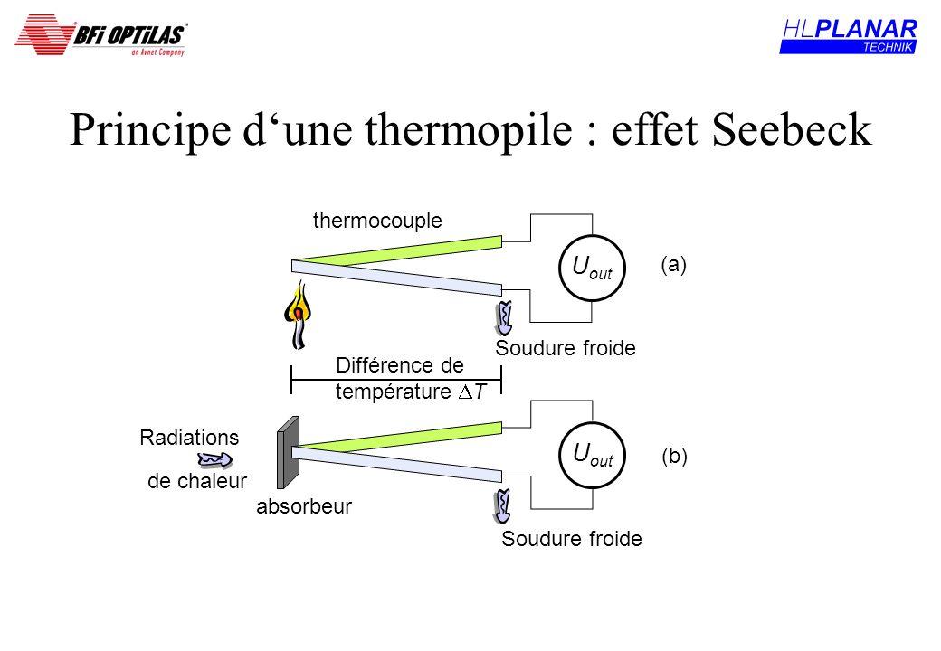 Principe dune thermopile : effet Seebeck U out thermocouple Radiations de chaleur absorbeur U out Différence de température T (a) (b) Soudure froide