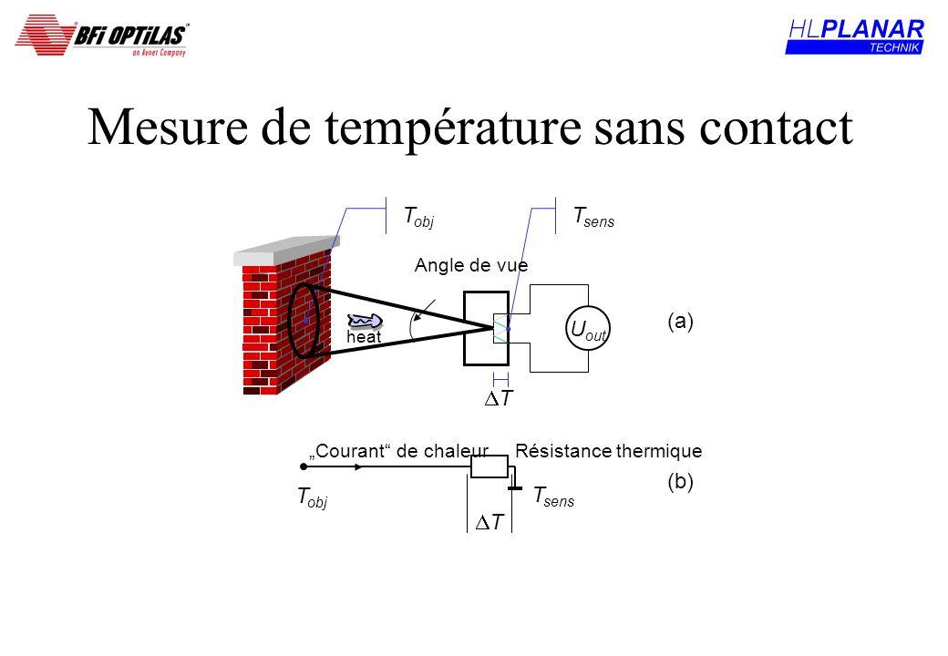 Mesure de température sans contact U out T sens T T obj T sens T Résistance thermique (a) (b) Courant de chaleur heat Angle de vue