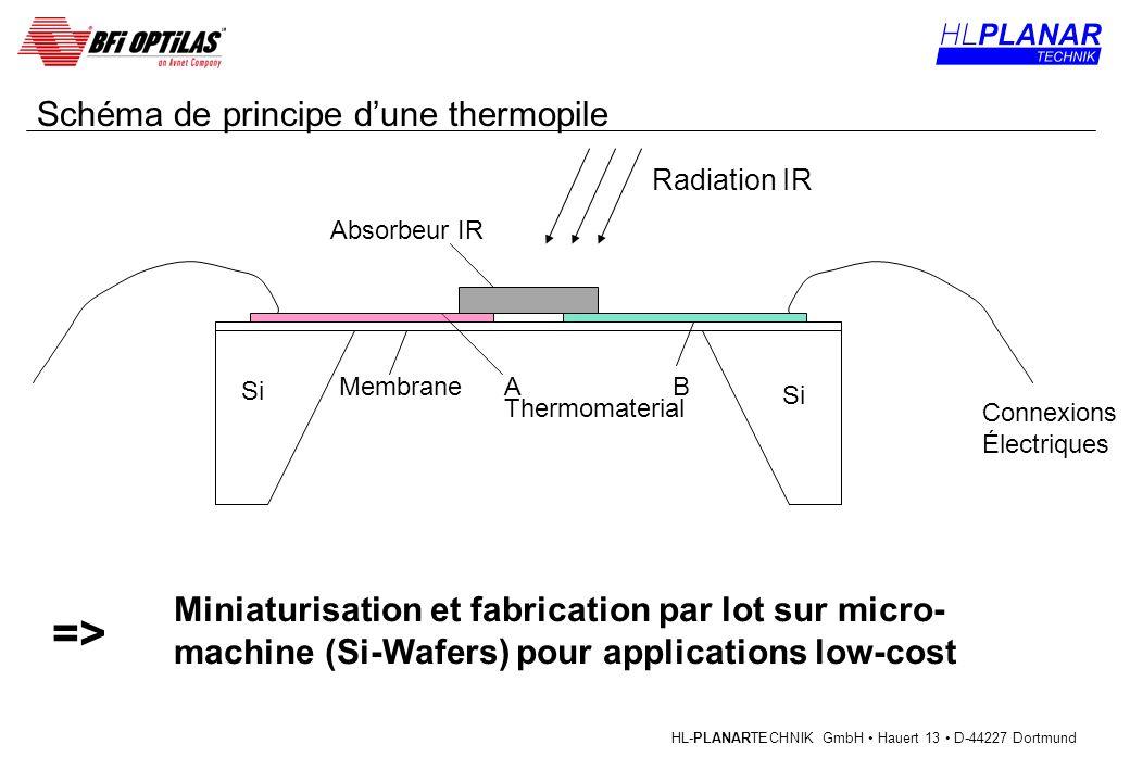 HL-PLANARTECHNIK GmbH Hauert 13 D-44227 Dortmund Schéma de principe dune thermopile Miniaturisation et fabrication par lot sur micro- machine (Si-Wafe