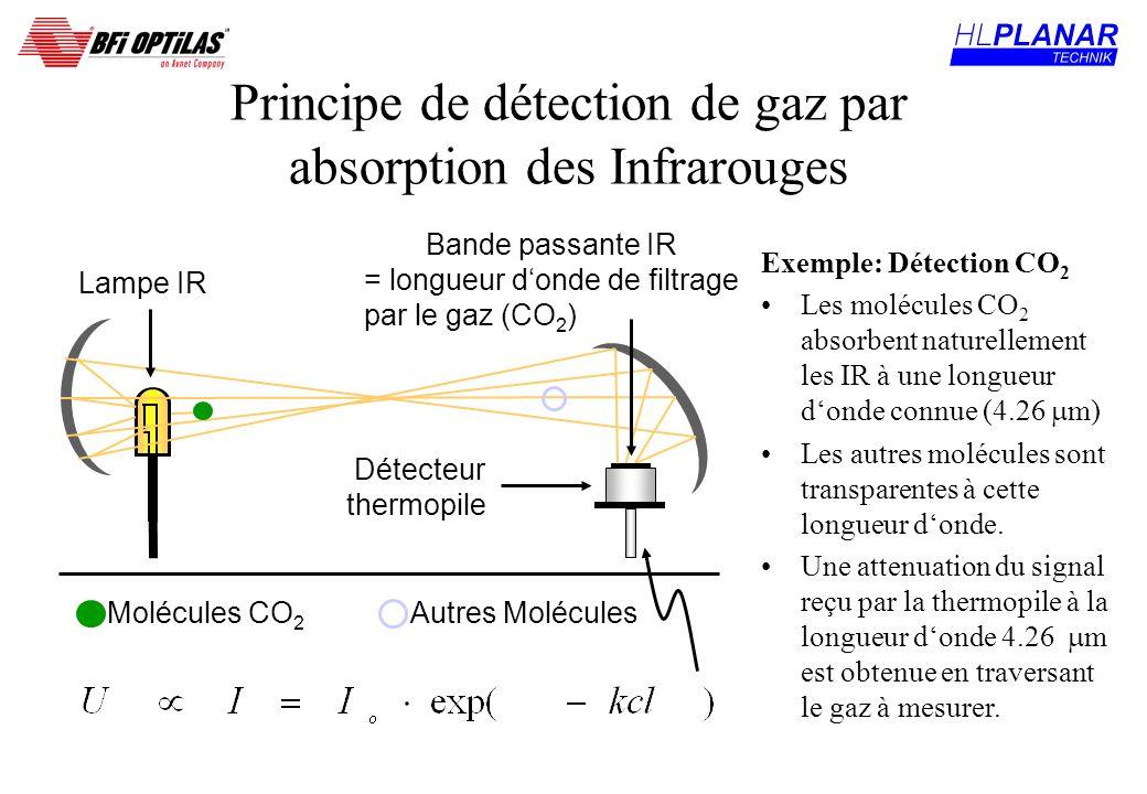 Principe de détection de gaz par absorption des Infrarouges Exemple: Détection CO 2 Les molécules CO 2 absorbent naturellement les IR à une longueur d