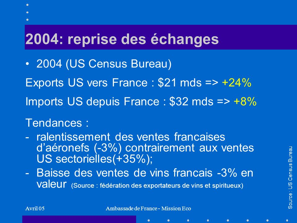 Avril 05Ambassade de France - Mission Eco 2004: reprise des échanges 2004 (US Census Bureau) Exports US vers France : $21 mds => +24% Imports US depui