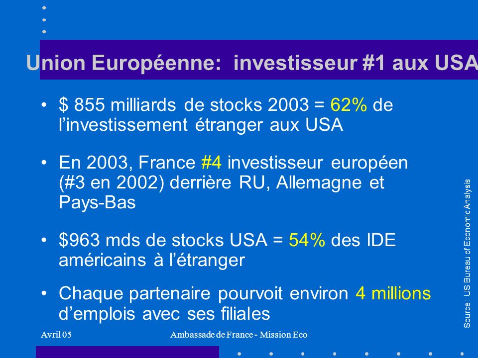Avril 05Ambassade de France - Mission Eco Union Européenne: investisseur #1 aux USA $ 855 milliards de stocks 2003 = 62% de linvestissement étranger aux USA En 2003, France #4 investisseur européen (#3 en 2002) derrière RU, Allemagne et Pays-Bas $963 mds de stocks USA = 54% des IDE américains à létranger Chaque partenaire pourvoit environ 4 millions demplois avec ses filiales Source : US Bureau of Economic Analysis