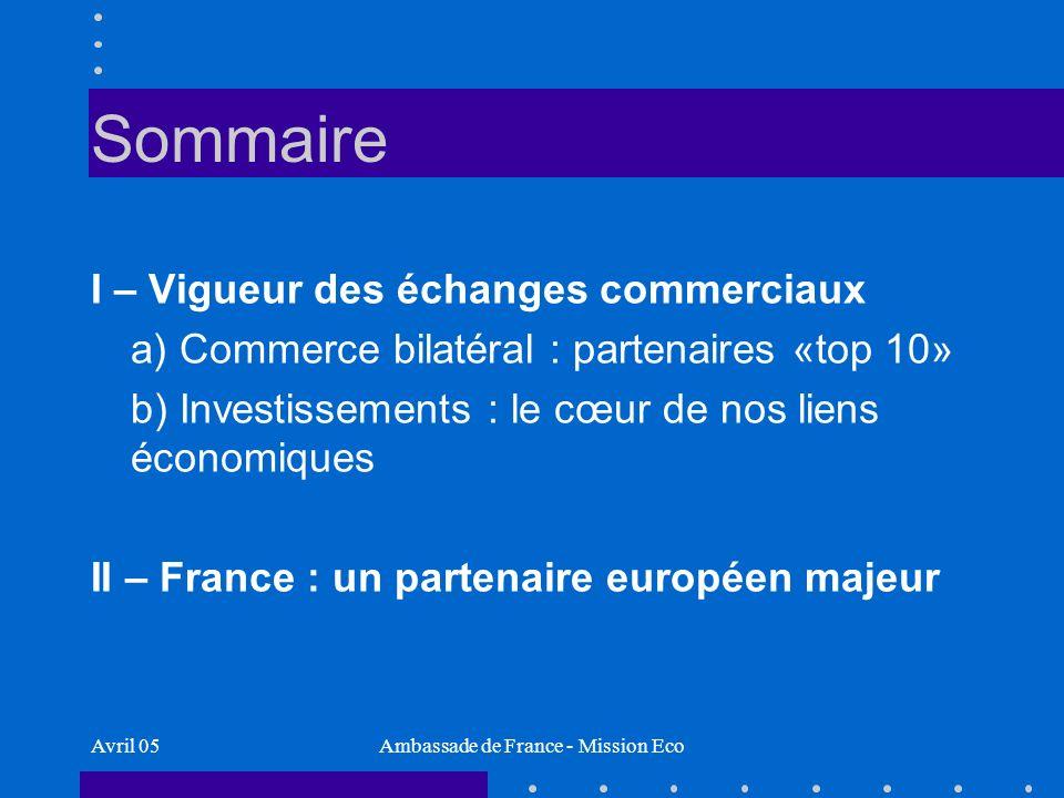 Avril 05Ambassade de France - Mission Eco France : un investisseur majeur aux USA stocks 2003 : $143 billion dIDE francais aux USA… …soit 3 fois le montant ($48 billion) des IDE américains en France France : investisseur #5 aux USA : plus de 10% du montant total des IDE aux USA Source : US Bureau of Economic Analysis