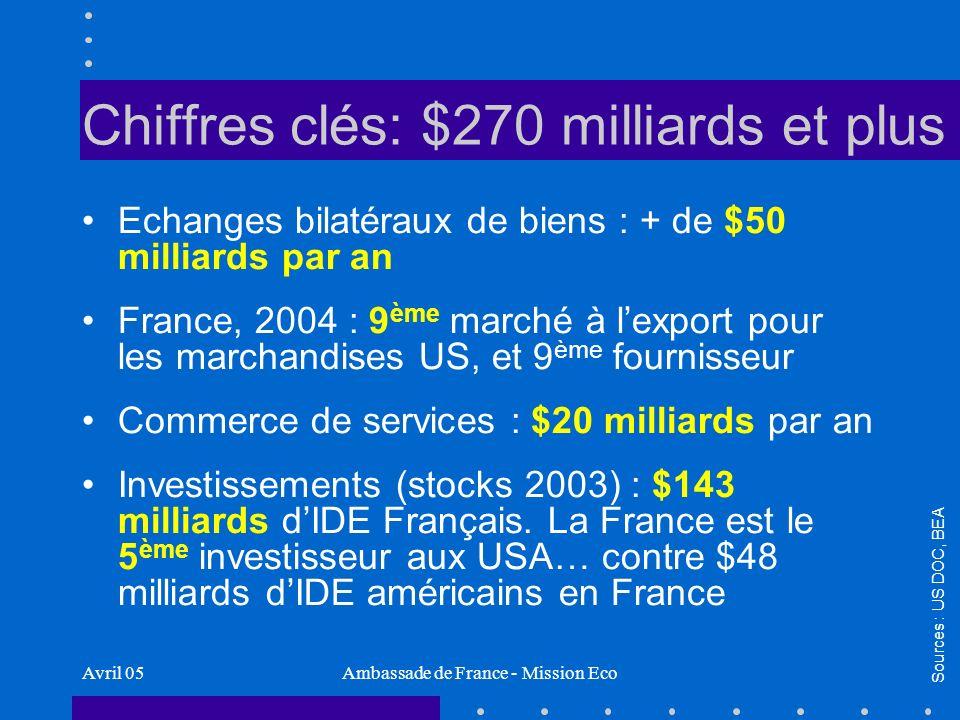 Avril 05Ambassade de France - Mission Eco Chiffres clés: $270 milliards et plus Echanges bilatéraux de biens : + de $50 milliards par an France, 2004 : 9 ème marché à lexport pour les marchandises US, et 9 ème fournisseur Commerce de services : $20 milliards par an Investissements (stocks 2003) : $143 milliards dIDE Français.