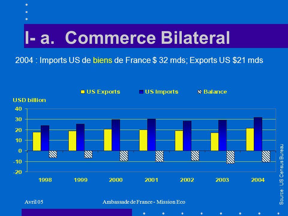 Avril 05Ambassade de France - Mission Eco Flux dinvestissements 2003 Forte baisse des IDE des USA en France ($1,5 mds contre 3,3 en 2002) mais reprise en perspective en 2004 Légère baisse des IDE français aux USA : $5,1 bln Flux entrants : France demeure #3 mondial ($46 mds).