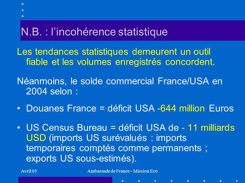 Avril 05Ambassade de France - Mission Eco Part II France : un partenaire Européen majeur