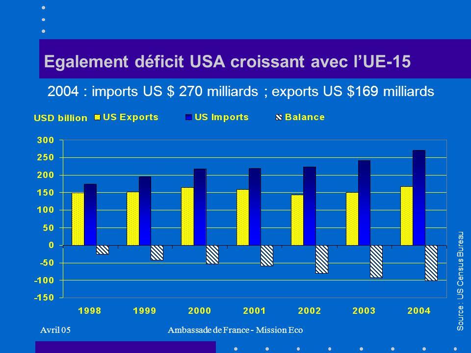 Avril 05Ambassade de France - Mission Eco Importations USA depuis la France Contrairement au sens commun : Agribusiness ($1,6 mds) = 5,6 % Biens «traditionnels» : vin/spiritueux ($1 milliard, soit moins de 4%), eaux, parfums & cosmetiques, arts & antiquités = 15% Aéronefs ($4,2 milliards) = 14,5% Réacteurs, machines = 14,6% Chimie = 23% Source : US Census Bureau