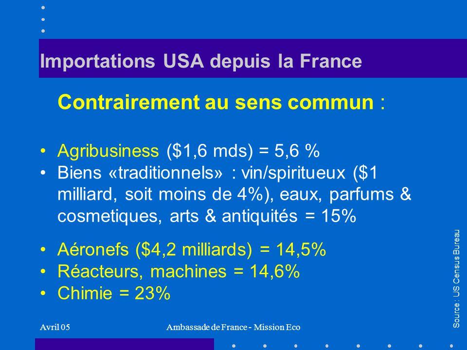 Avril 05Ambassade de France - Mission Eco Importations USA depuis la France Machines/transport = 40% des imports US depuis France Source : US Census Bureau