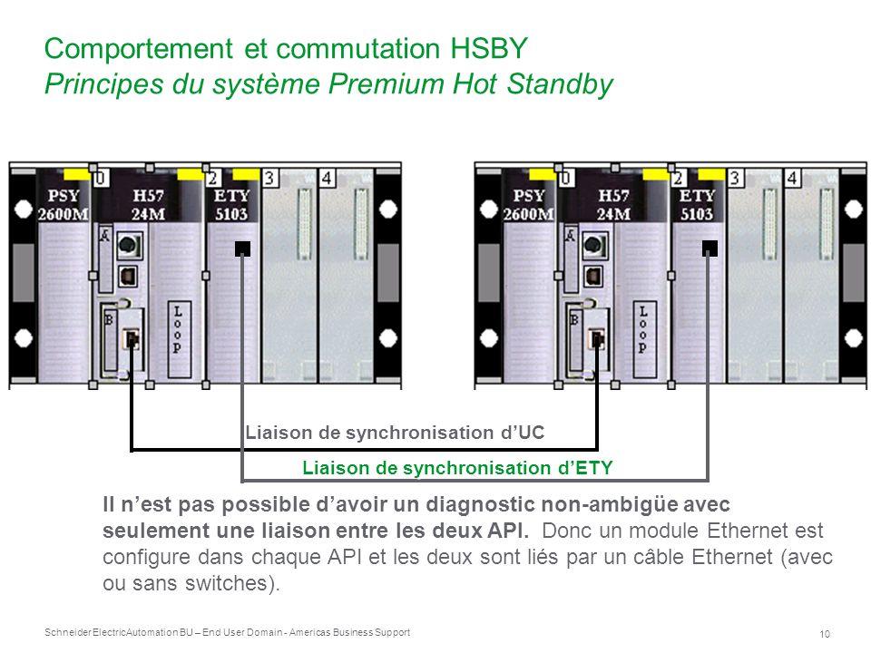 Schneider Electric 10 Automation BU – End User Domain - Americas Business Support Comportement et commutation HSBY Principes du système Premium Hot St