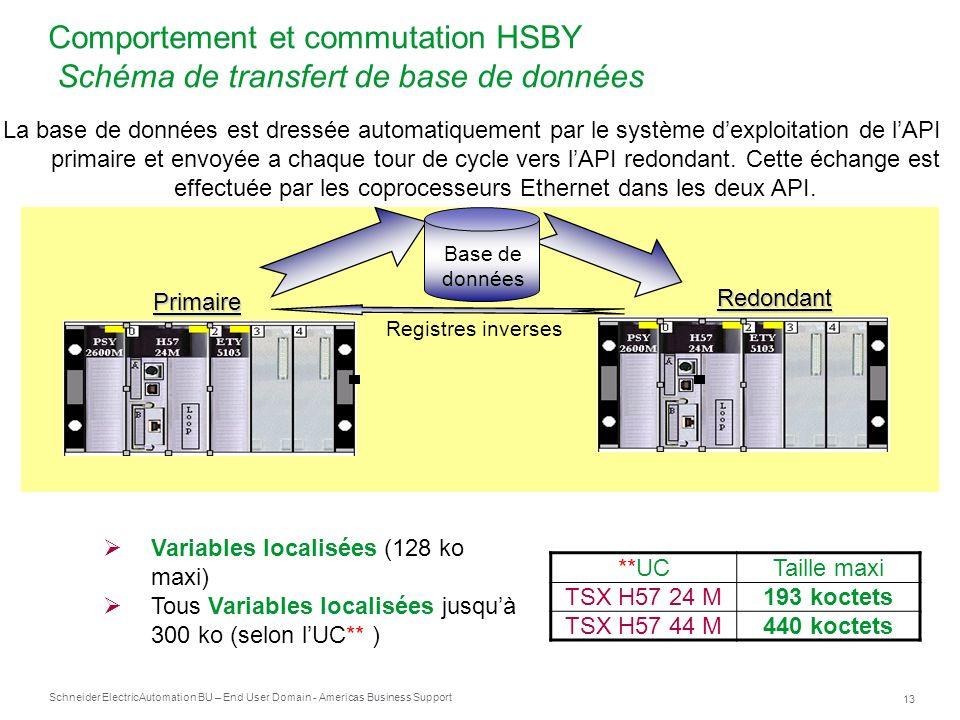 Schneider Electric 13 Automation BU – End User Domain - Americas Business Support Comportement et commutation HSBY Schéma de transfert de base de donn