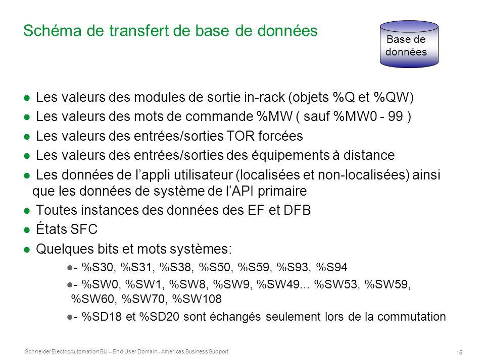 Schneider Electric 15 Automation BU – End User Domain - Americas Business Support Schéma de transfert de base de données Les valeurs des modules de so