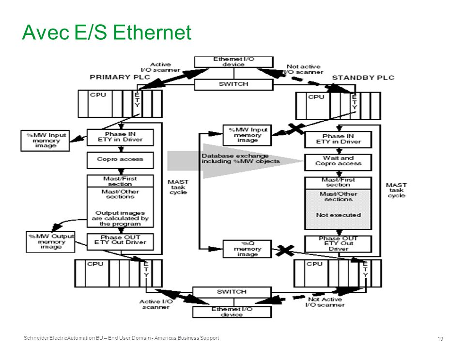 Schneider Electric 19 Automation BU – End User Domain - Americas Business Support Avec E/S Ethernet