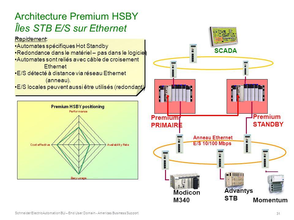 Schneider Electric 31 Automation BU – End User Domain - Americas Business Support Architecture Premium HSBY Îles STB E/S sur Ethernet Premium PRIMAIRE